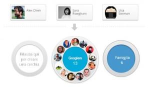 le cerchie di Google+